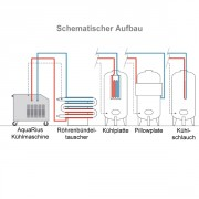 AquaRius Schema